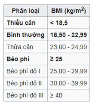 Bảng BMI